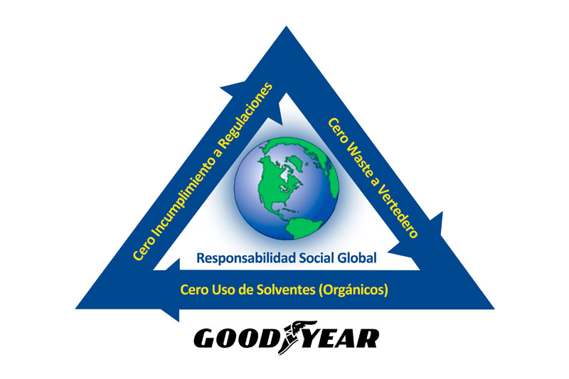 goodyear_chile